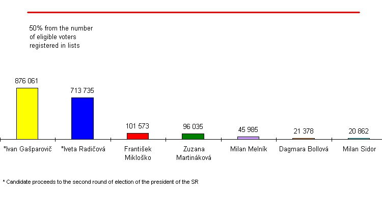 Number of valid votes for individual candidates for the president of the Slovak Republic - 1st round, March 22 2009