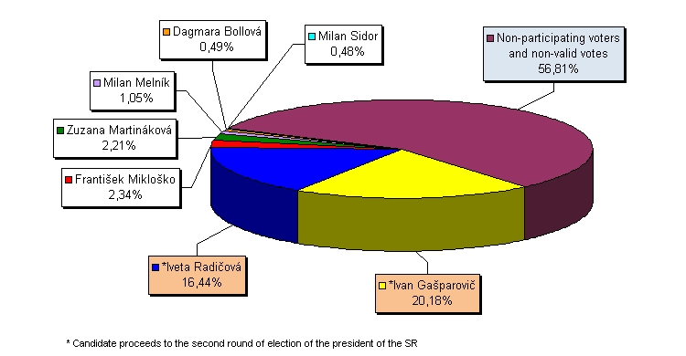 Share of valid votes for individual candidates for the president of the Slovak Republic - 1st round, March 22 2009